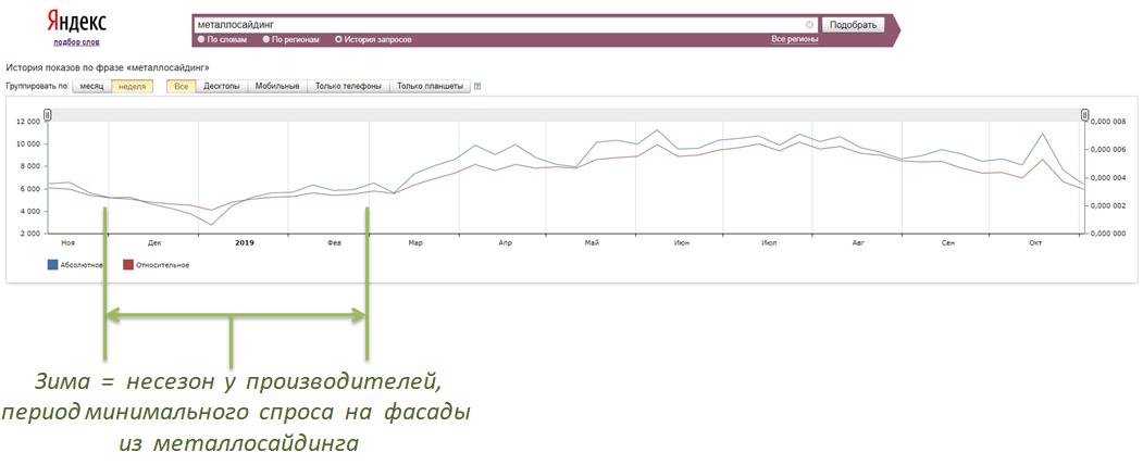 Анализ спроса на металлический сайдинг по данным Яндекса за последний год
